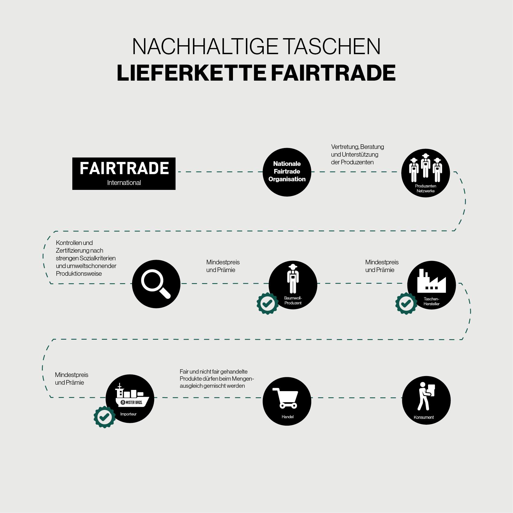 Fairtrade Baumwolle Lieferkette